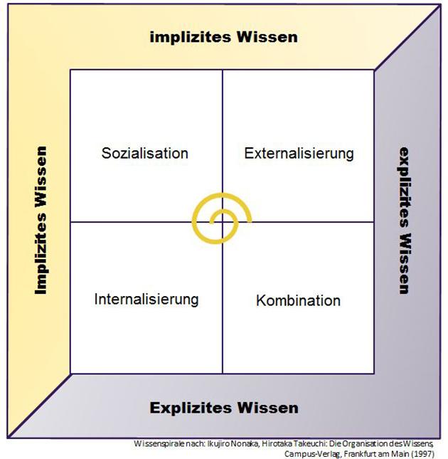 Wissensspirale