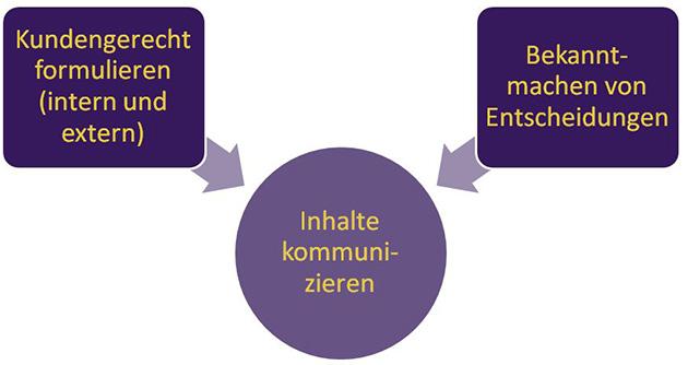 Wissensmanagement-Grafik: Inhalte kommunizieren