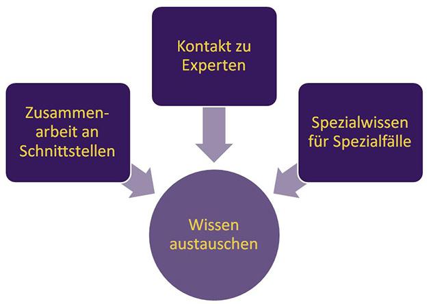 Wissensmanagement-Grafik: Wissen austauschen