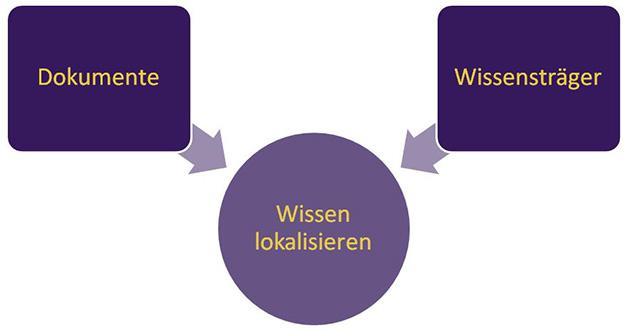 Wissensmanagement-Grafik: Wissen lokalisieren