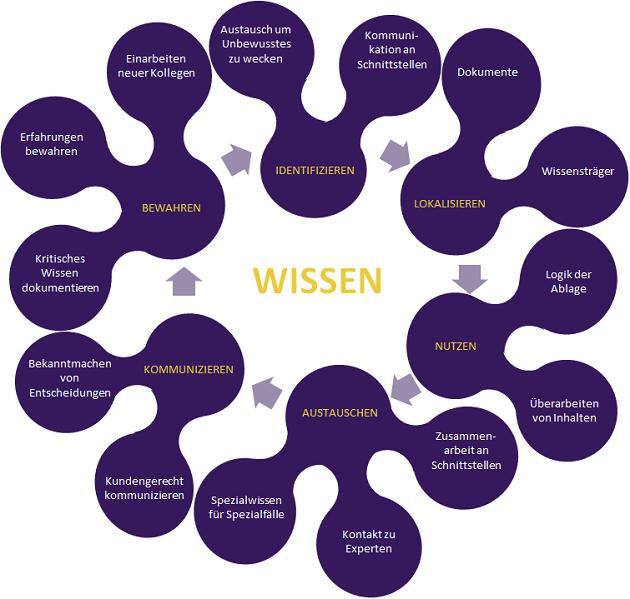 Grafik Wissenskreislauf